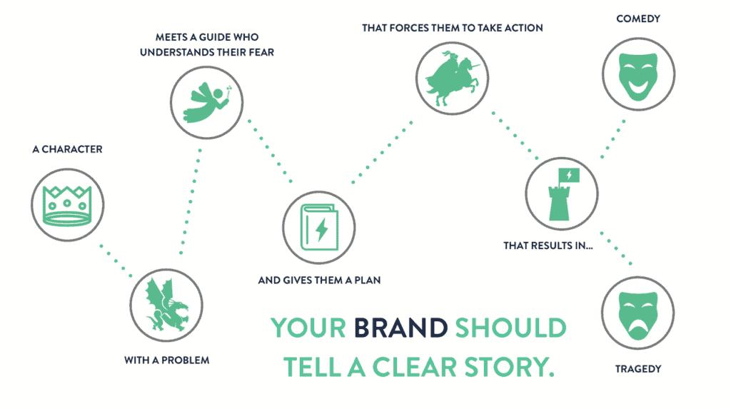 Storybrand-model